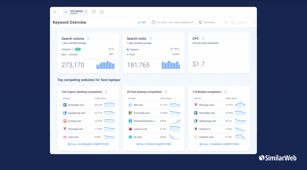 SimilarWeb's Keyword Overview page for the keyword best laptops