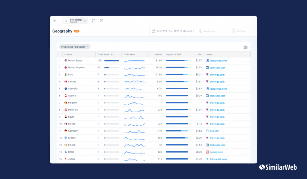 SimilarWeb's Keyword Geography page for the keyword best laptops