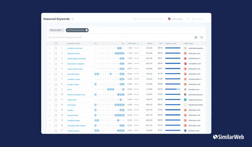 SimilarWeb's Seasonal Keyword Tool
