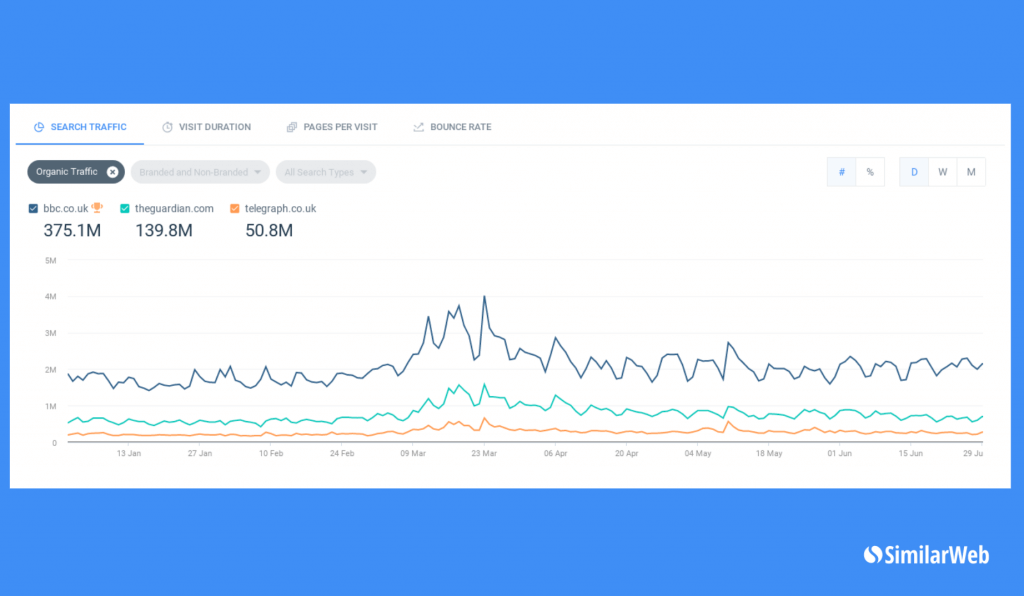 Stats for Daily organic search visits from January - June 2020