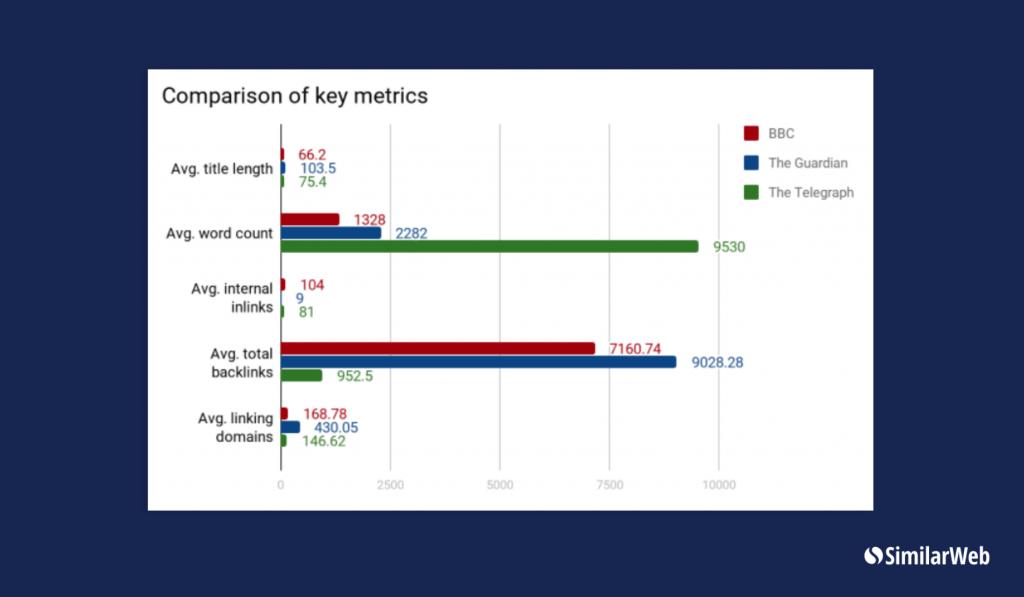BBC Guardian and Telegraph key metrics comparison