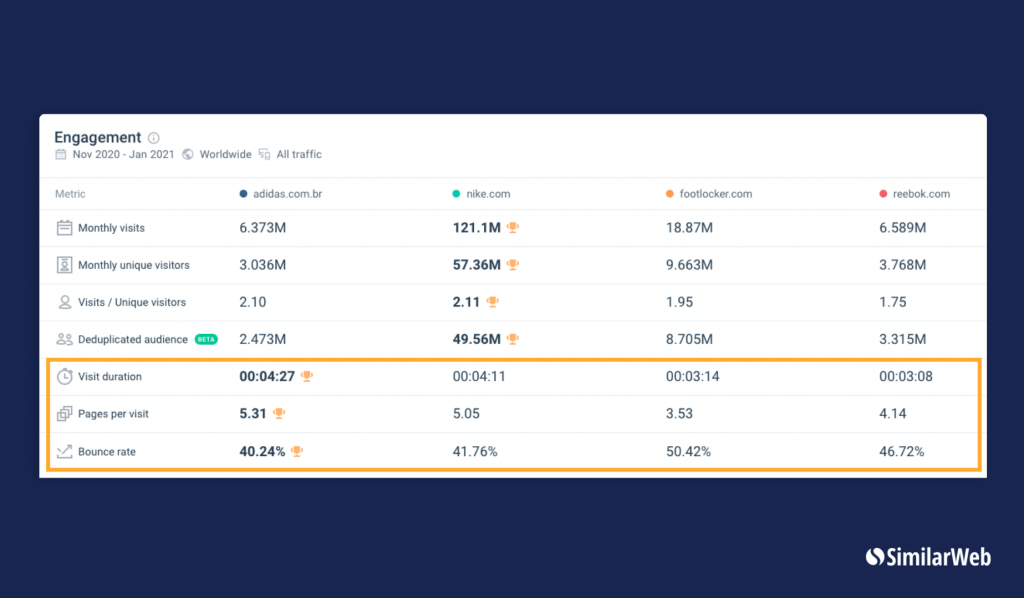 Engagement Metrics on SimilarWeb for adidas, nike, footlocker, and reebok