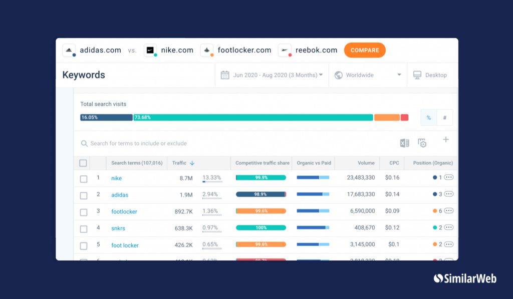 SimilarWeb Keyword Research Tool with adidas, nike, footlocker and reebok as examples