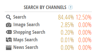 search channels