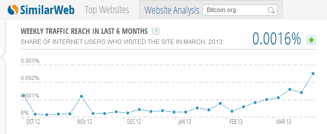 Bitcoin.org - Web Traffic Intelligence