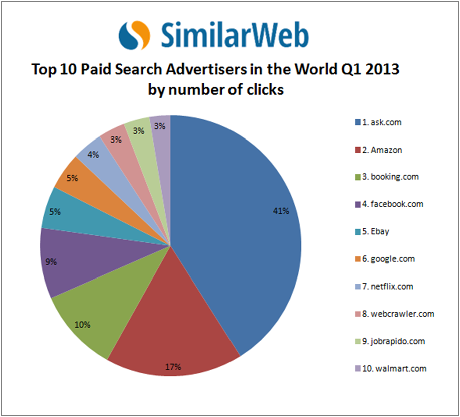 Top_Paid_Search