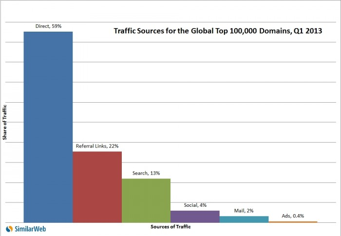 Traffic Source for the Global top 100,000 domians