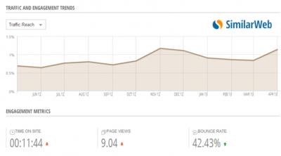 Tumblr_Traffic_Trend