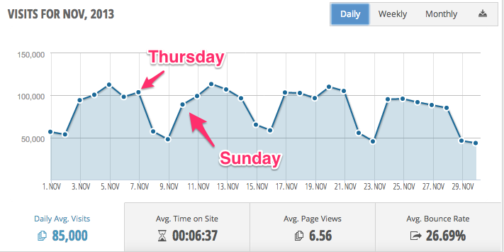 Israeli LinkedIn Daily Traffic