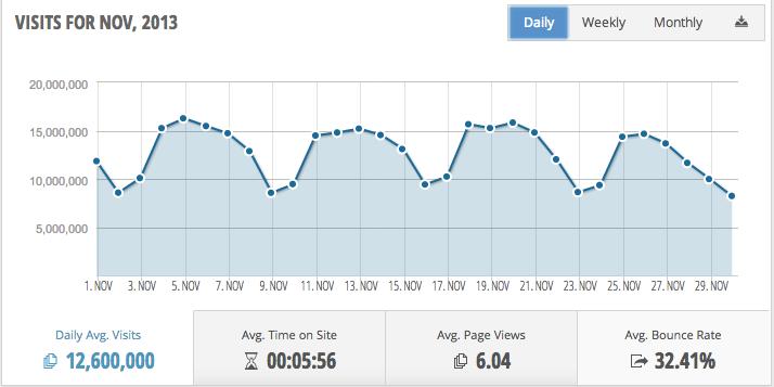 Linkedin daily traffic