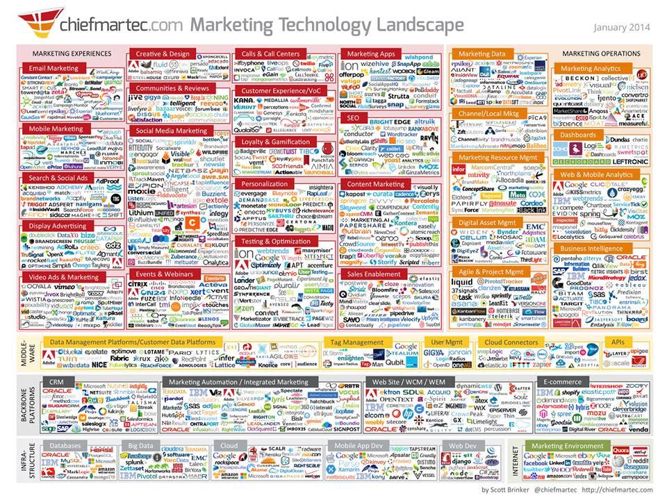 marketing-technology-landspace