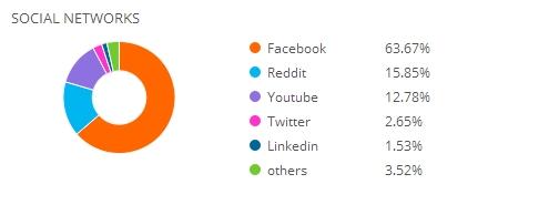 social-traffic-usaa-analytics