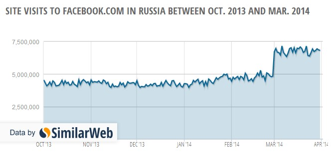russia-facebook-visits-march-october