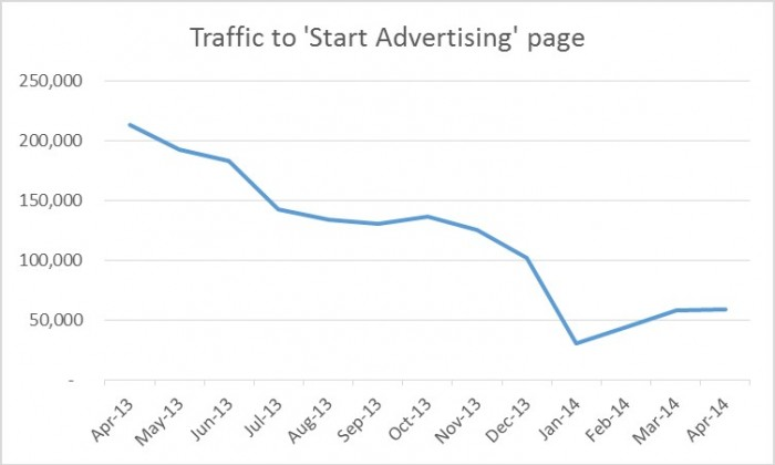 twitter-strart-advertising-page-traffic