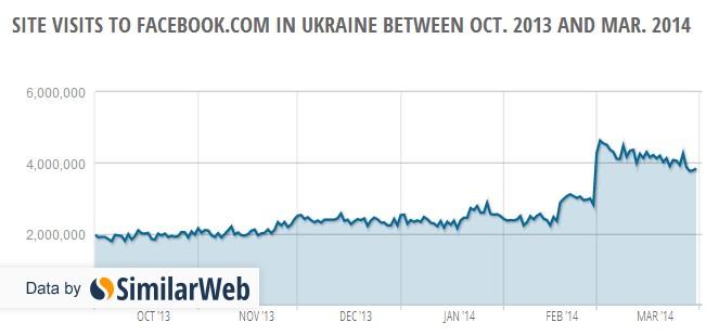 ukraine-facebook-visits-october-march