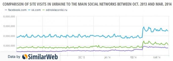 ukraine-social-media-comparison