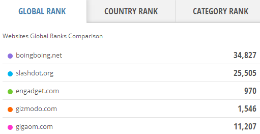 website-ranking-comparison-pro