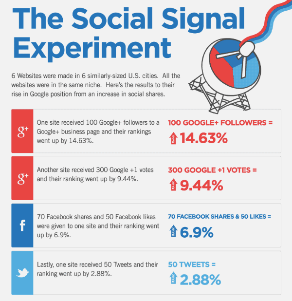 How_Social_Signals_Impact_Search_Engine_Rankings