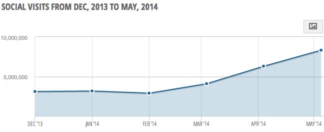 FTB Pro's social media referrals on the rise over the past six months