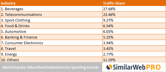 most-popular-sponsors-of-sporting-events
