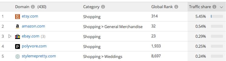 pinterest's outgoing e-commerce targets