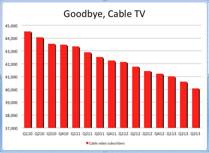 Business Insider's alarming statistics on falling cable TV subscriptions, which may be paving the way for premium streaming service growth.