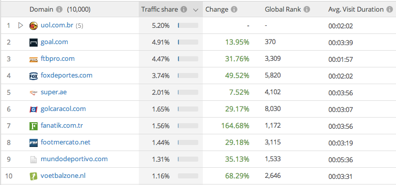 The top ten soccer websites for social referrals