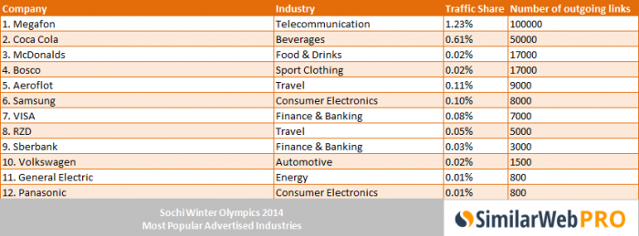 sochi-winter-olympic-2014-top-sponsors