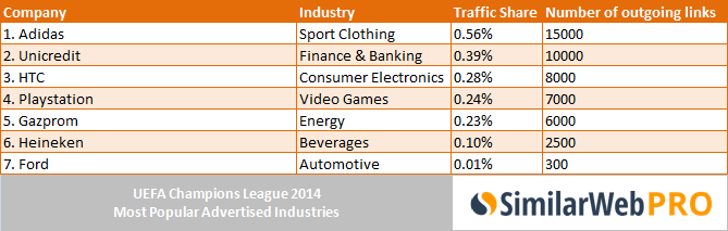 uefa-2014-top-sponsors-analytics