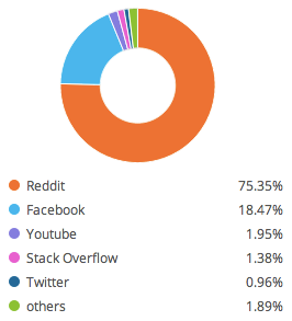 wiki social channel traffic share