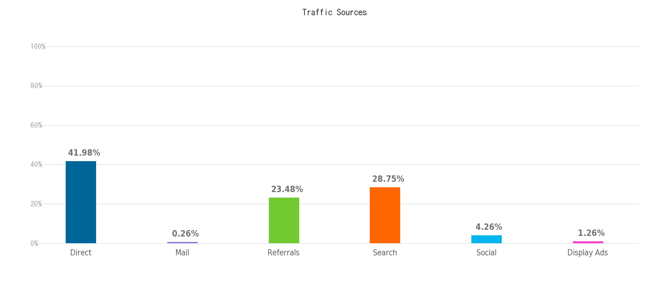Global Traffic_Sources(1)