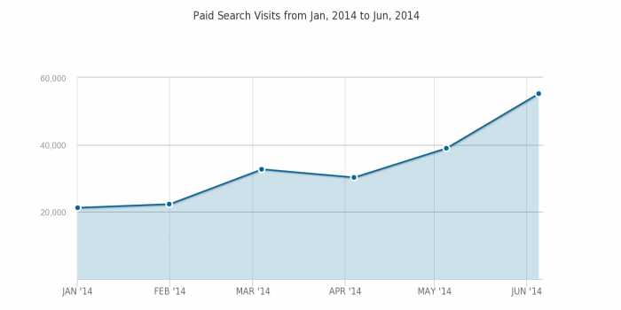 Paid-Search-Visits-linkedin-Jan-2014-to-Jun-2014