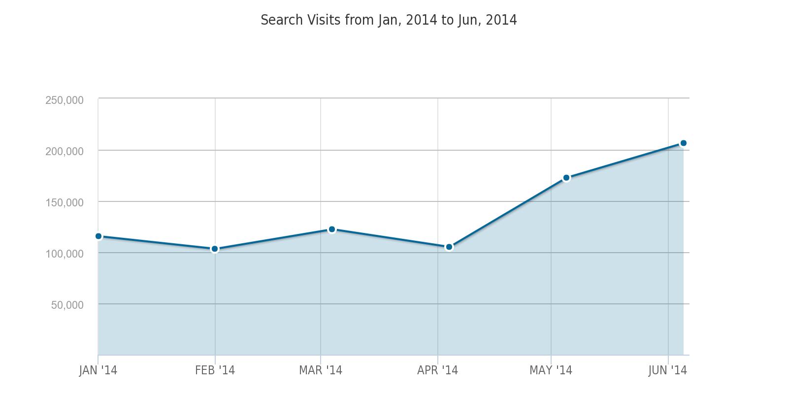 Similar Web Search_Visits_from_Jan__2014_to_Jun__2014