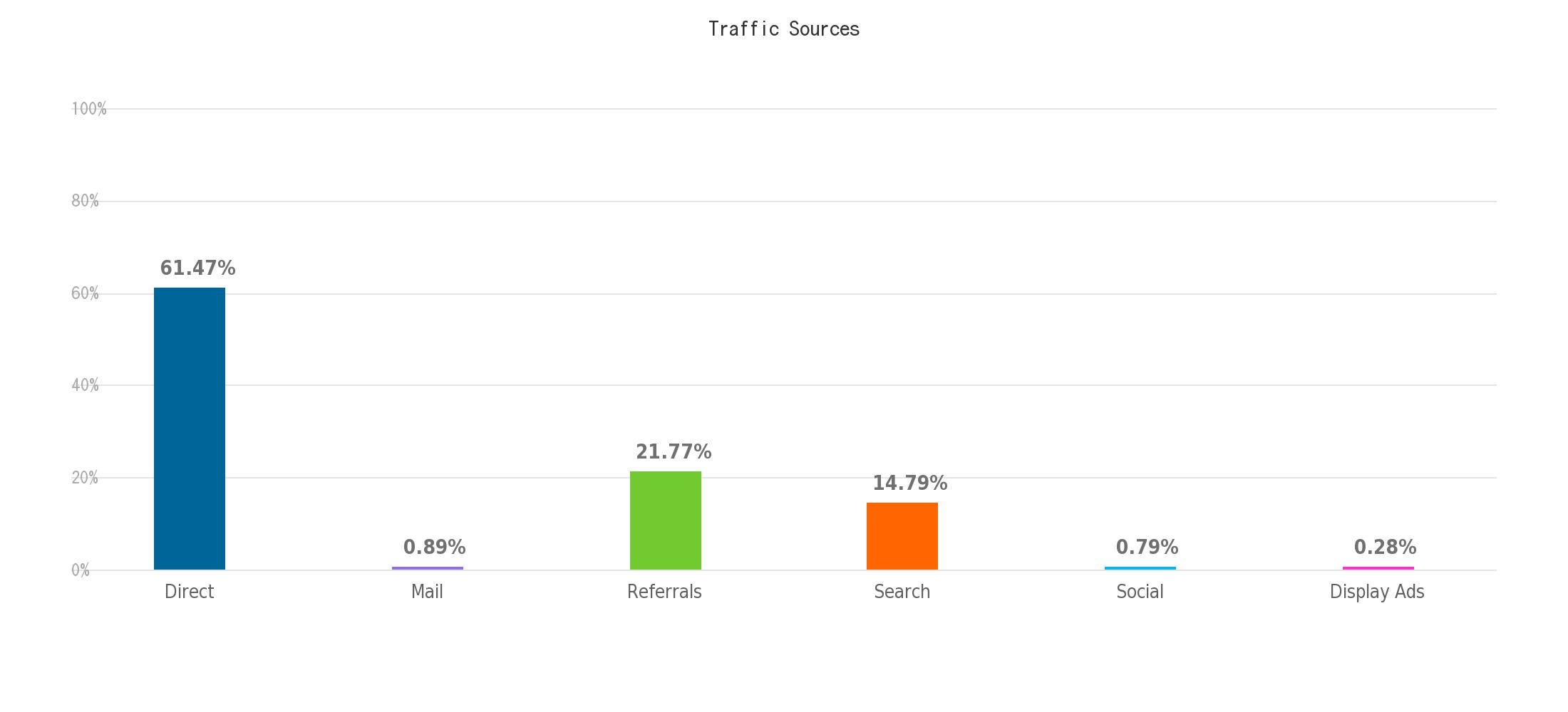 Similar Web Traffic_Sources(1)