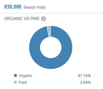 SimilarWeb Organic