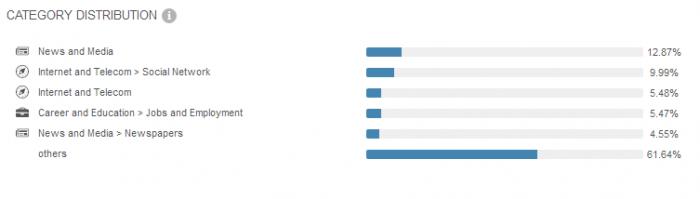 linkedin-category-distribution
