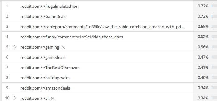 reddit - amazon subreddits