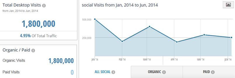 social_Visits_from_Jan__2014_to_Jun__2014