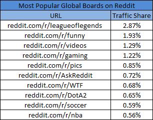GlobalBoardsReddit