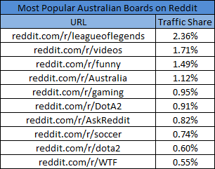 5 Amazing Facts About Reddit | August 2014