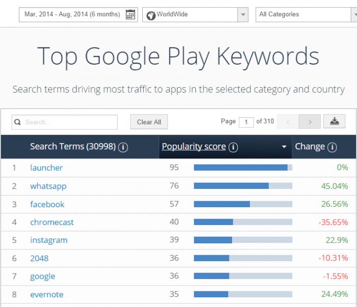 google-play-keywords-tool