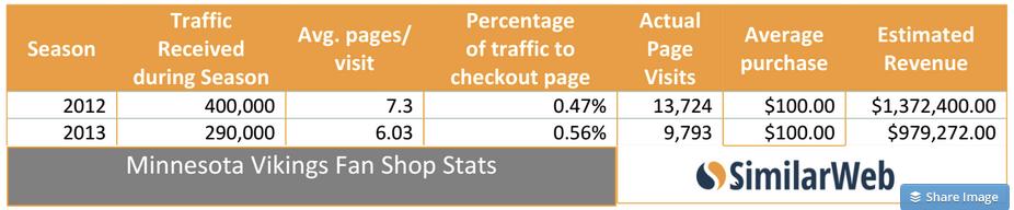 Comparing 2012 and 2013 revenues for vikingsfanshop.com
