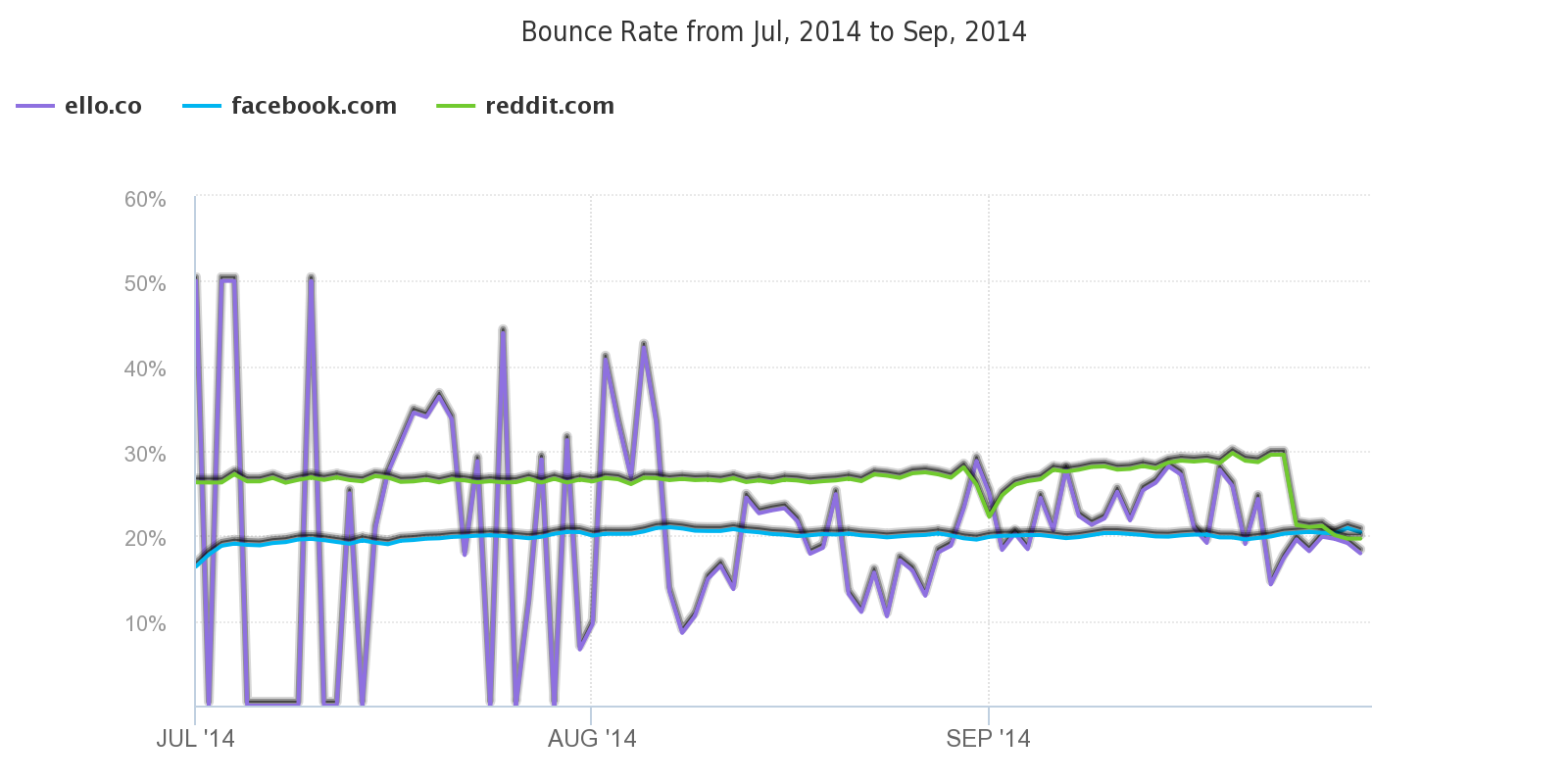 Bounce_Rate_from_Jul__2014_to_Sep__2014