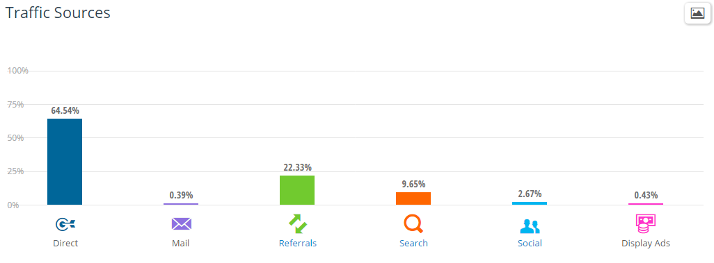 Google Analytics Benchmarking Reports (picture6)