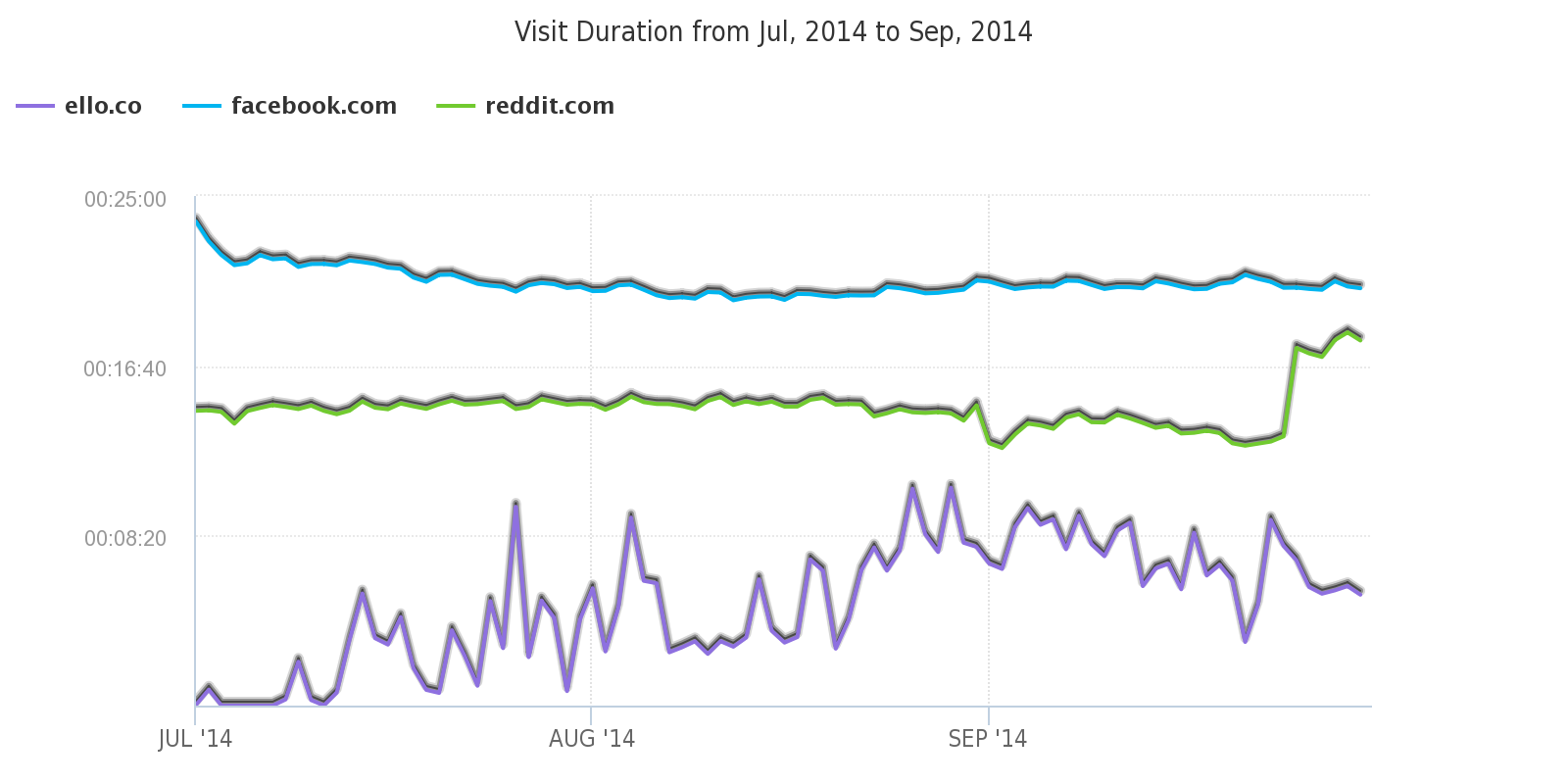 Visit_Duration_from_Jul__2014_to_Sep__2014