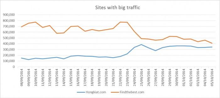 big-traffic