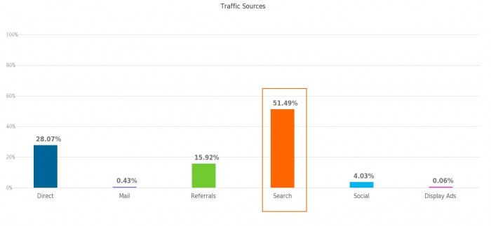 PR NewsWire Traffic Sources Breakdown