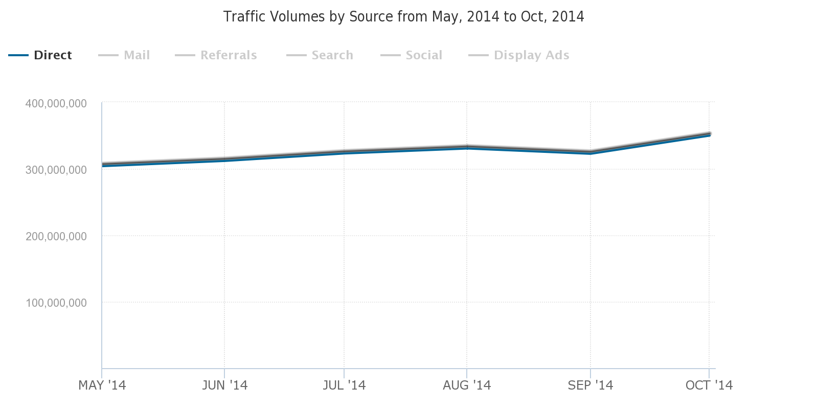 Traffic_Volumes_by_Source_from_May__2014_to_Oct__2014