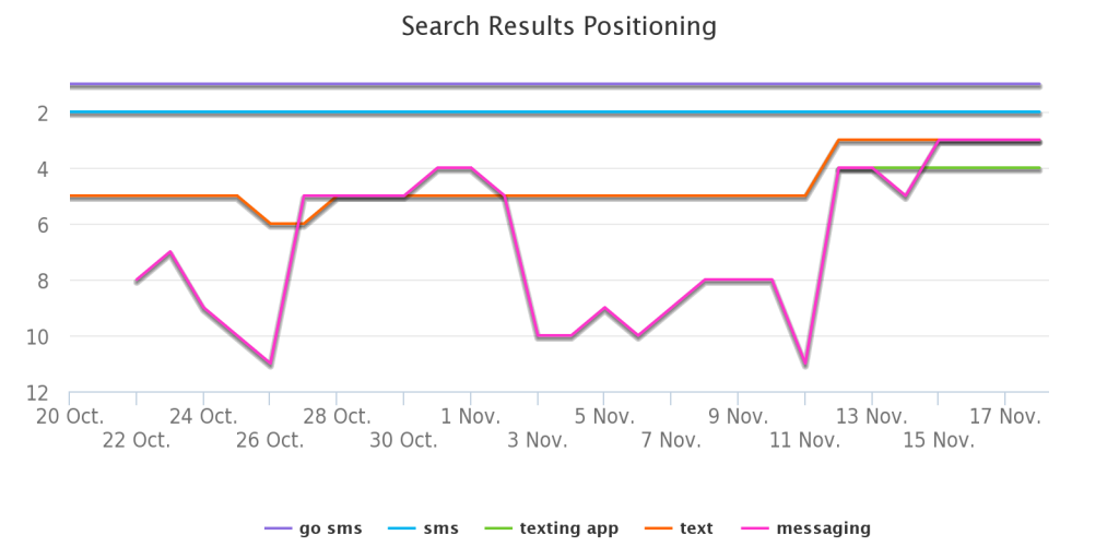 search-results-positioning