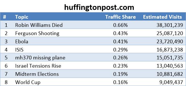 Huffington-Top-Stories-2014